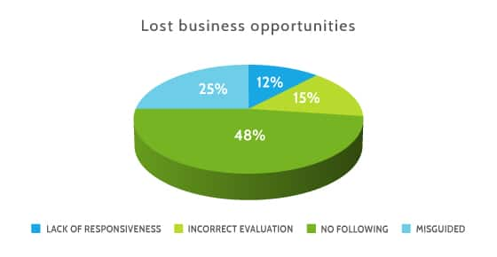 Lost business opportunities