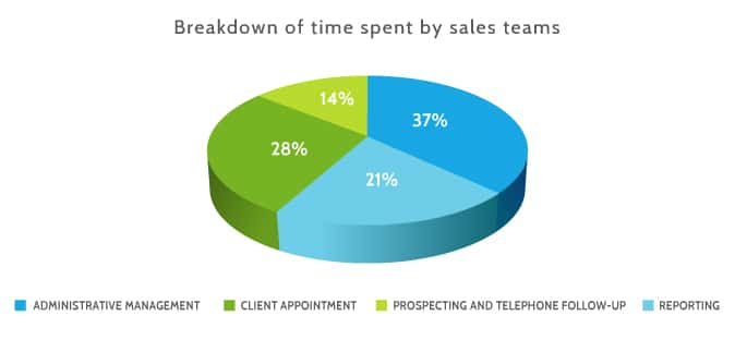 Breakdown of time spend by sales teams