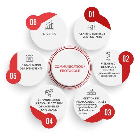 Optimisez votre communication et protocole avec Eudonet CRM