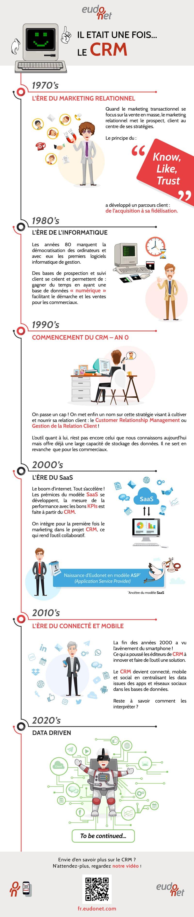Infographie sur l'histoire du CRM