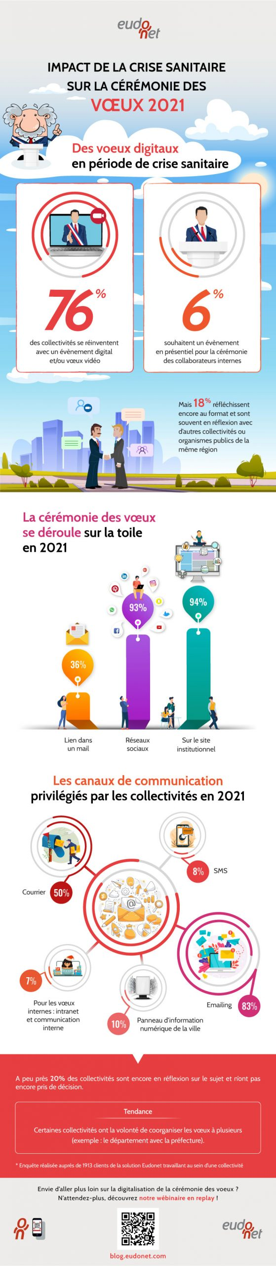 Infographie vœux digitaux secteur public