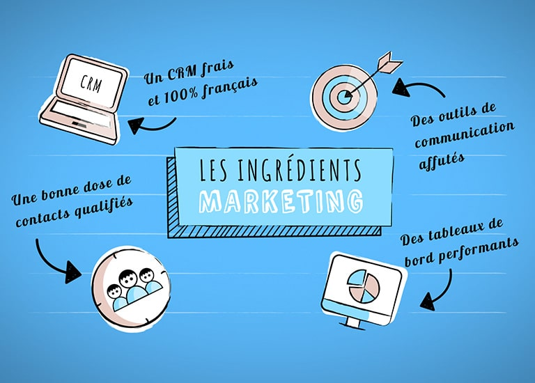 Comment booster ses actions marketing grâce au CRM ?
