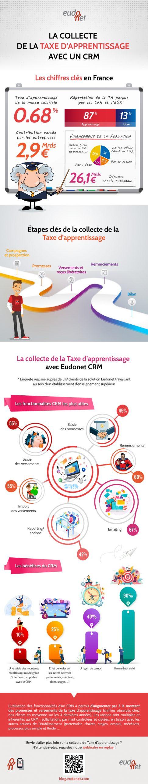 Infographie Taxe D'apprentissage et CRM