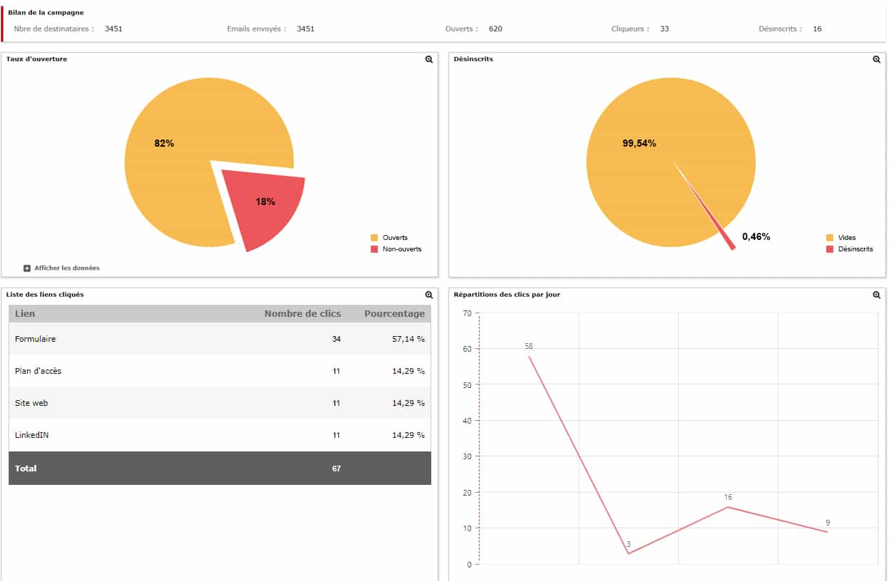 Reporting Campagne Marketing Eudonet CRM